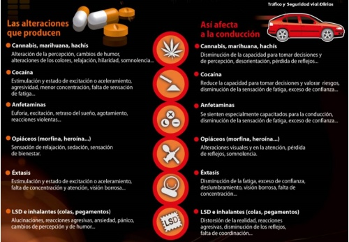 Alteraciones y  los efectos que producen las drogas en la conducción