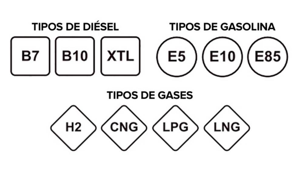 Conoce el nuevo etiquetado de carburantes